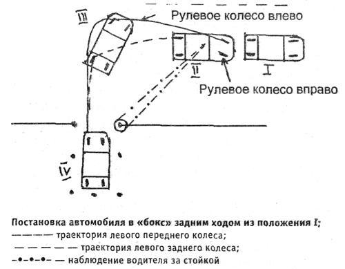 Заезд в гараж задним ходом справа схема